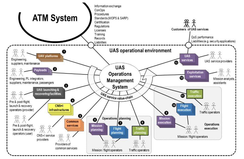 Drones IMPETUS U-space information services